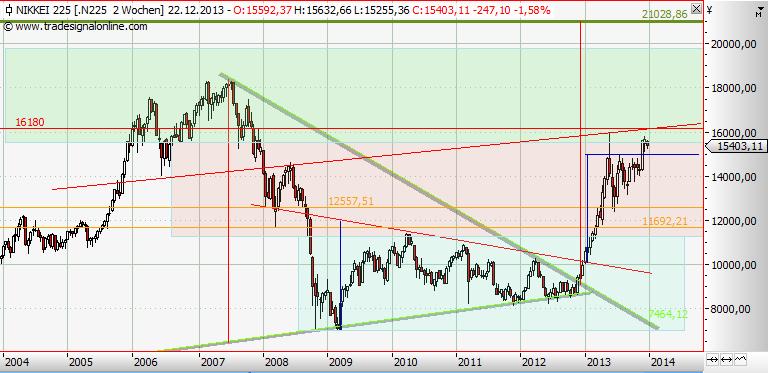 Nikkei: Frühe Warnung, hop oder dop?