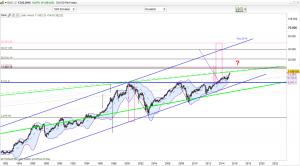 dax großer Trend logaritmisch